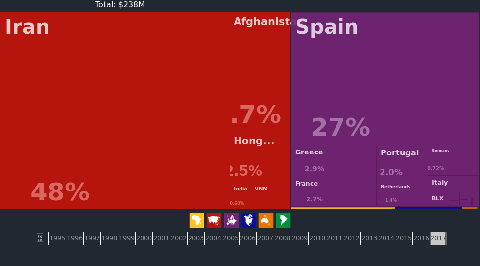 saffron export